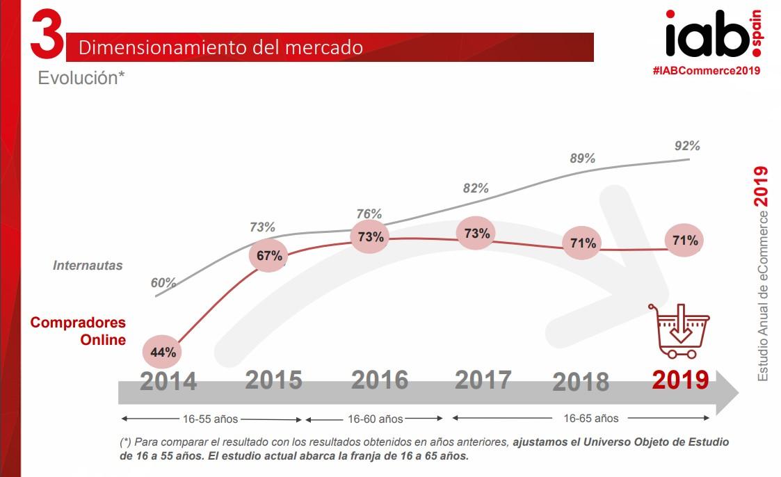 Gráfico con la evolución del comercio electrónico