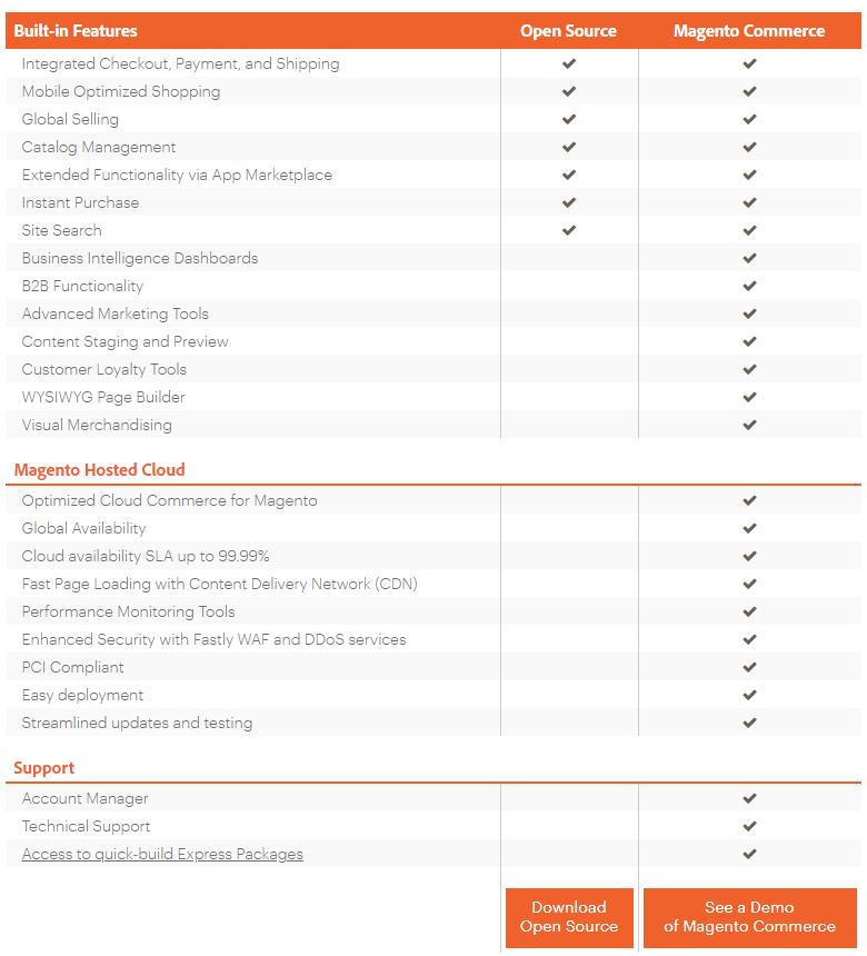 Tabla comparativa entre las versiones gratuita y de pago de Magento